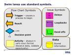 swim lanes use standard symbols