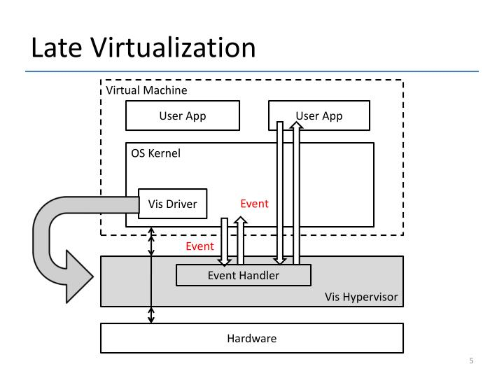 Late Virtualization