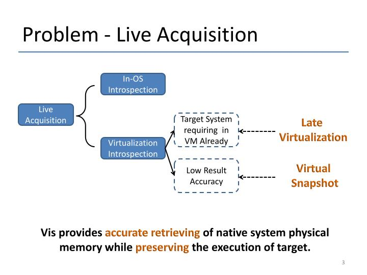Problem live acquisition