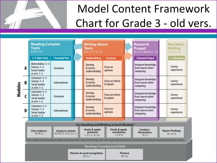 Model Content Framework Chart for Grade 3 - old vers.