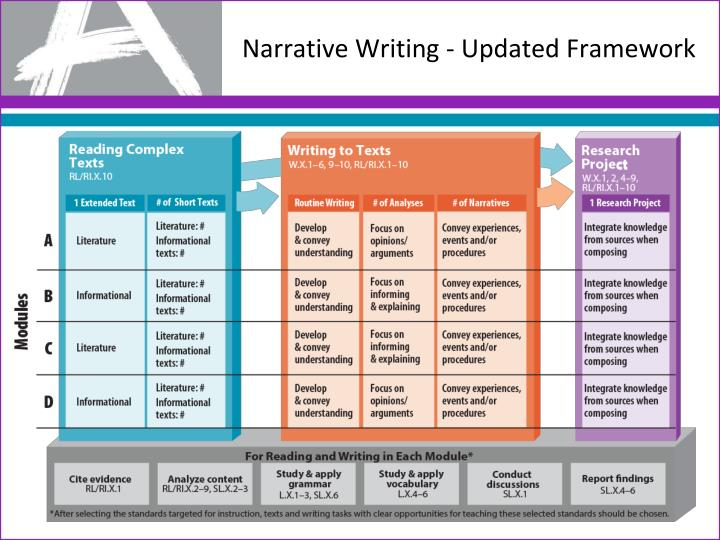 Narrative Writing - U