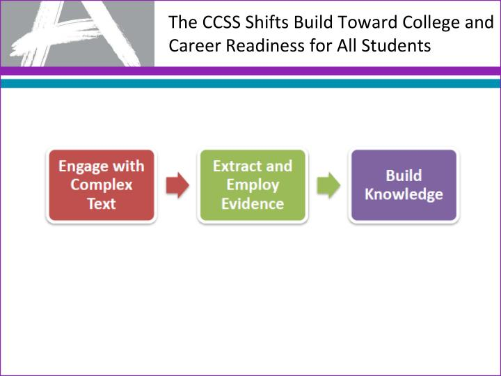 The CCSS Shifts Build Toward College and Career Readiness for All Students