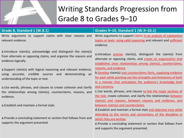 Writing Standards Progression from Grade 8 to Grades 9–10
