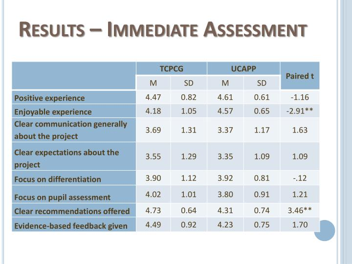 Results – Immediate Assessment