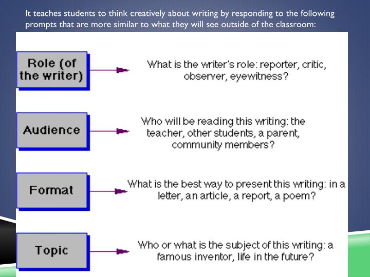 It teaches students to think creatively about writing by responding to the following prompts that are more similar to what they will see outside of the classroom: