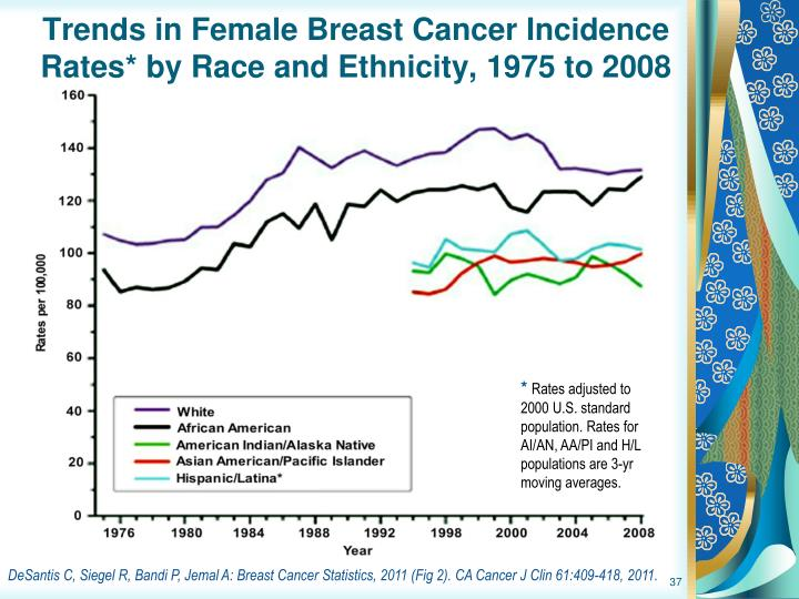 Trends in Female Breast Cancer Incidence Rates* by Race and Ethnicity, 1975 to 2008