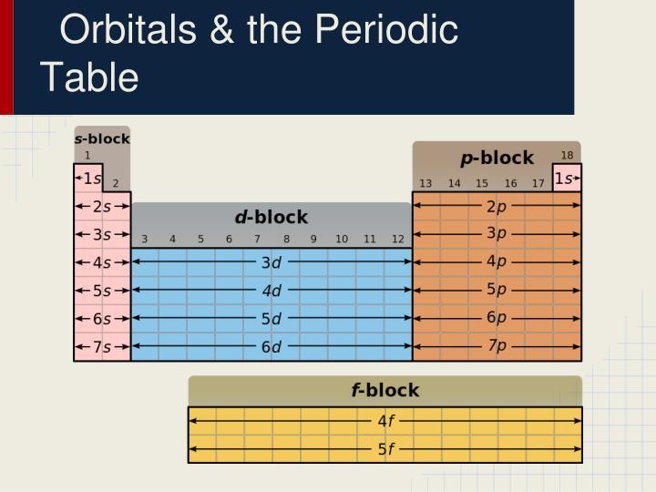 Orbitals & the Periodic Table