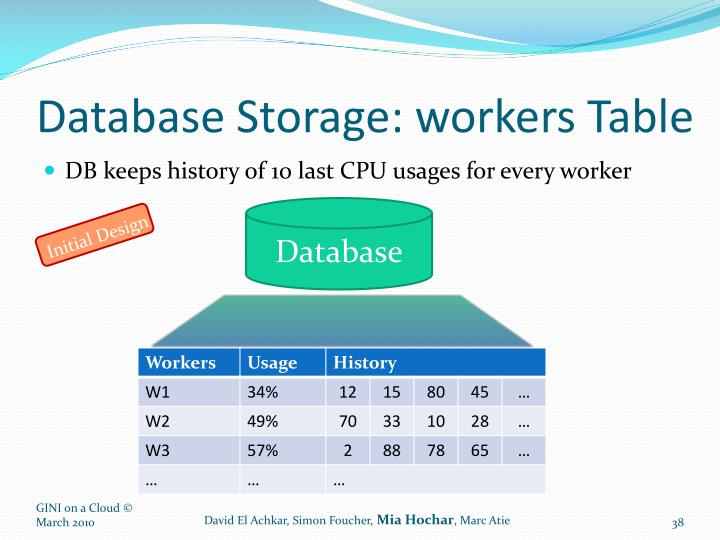 Database Storage: workers Table