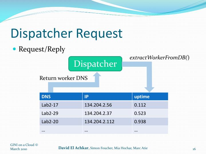 Dispatcher Request