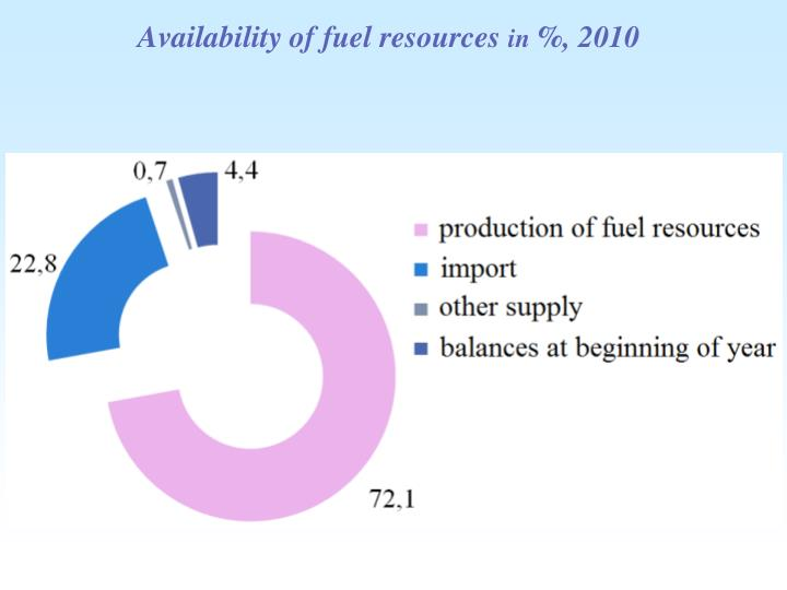 Availability of fuel resources