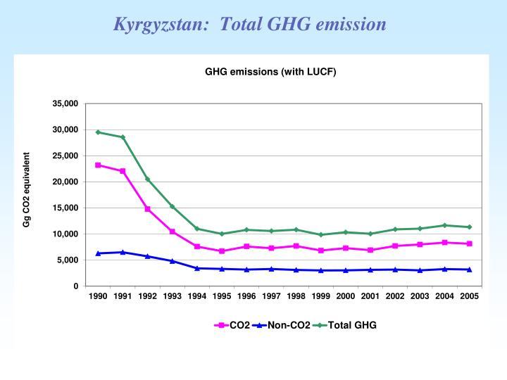Kyrgyzstan total ghg emission