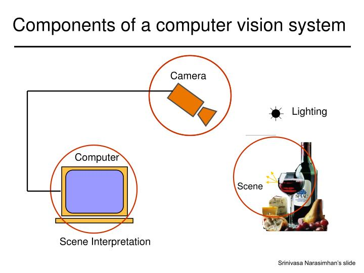 components of a computer vision system n.