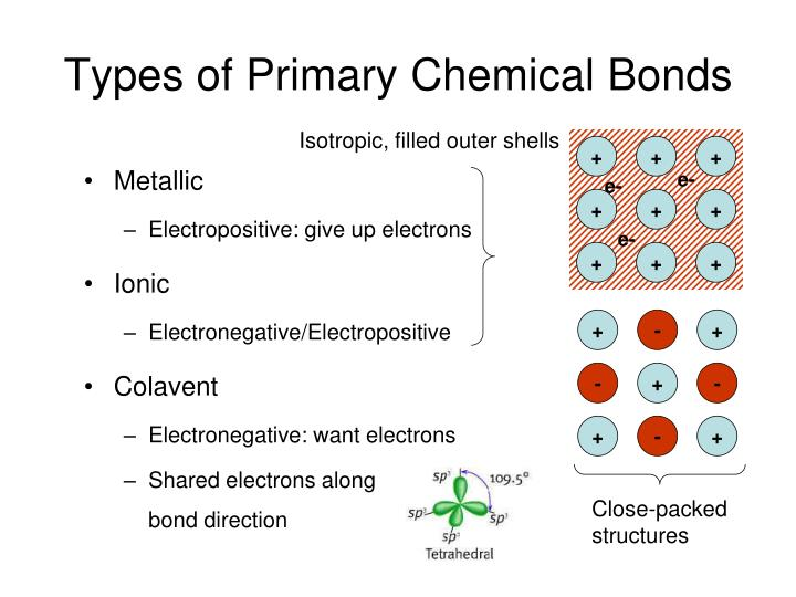 types of primary chemical bonds n.