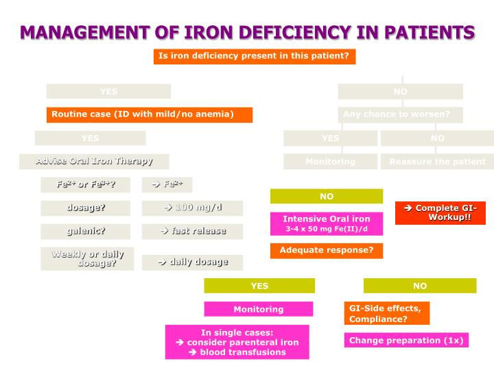 MANAGEMENT OF IRON DEFICIENCY IN PATIENTS