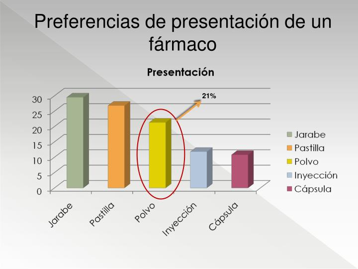 Preferencias de presentación de un fármaco