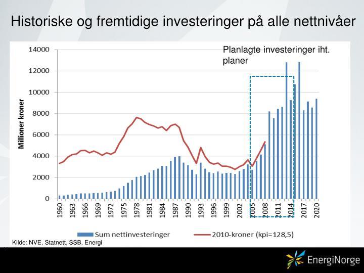 Historiske og fremtidige investeringer på alle nettnivåer