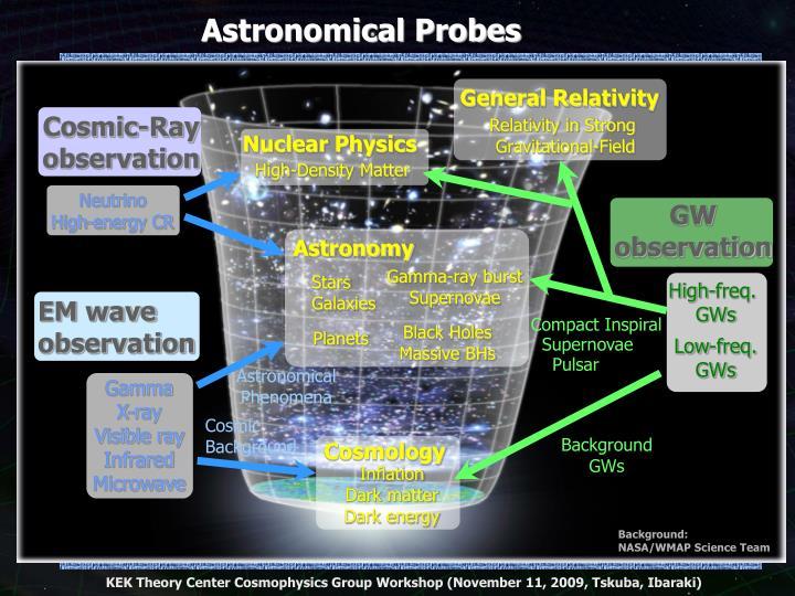 重力波による天文学