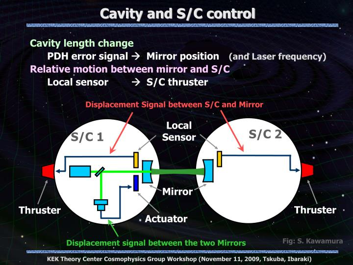 Cavity and S/C control