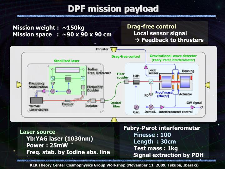 DPF mission payload