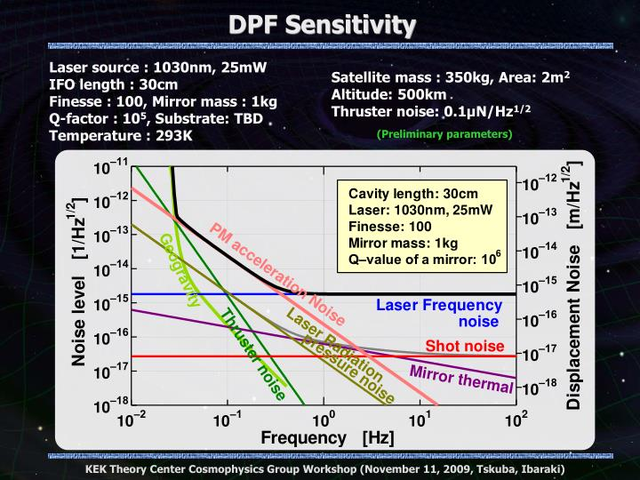 DPF Sensitivity