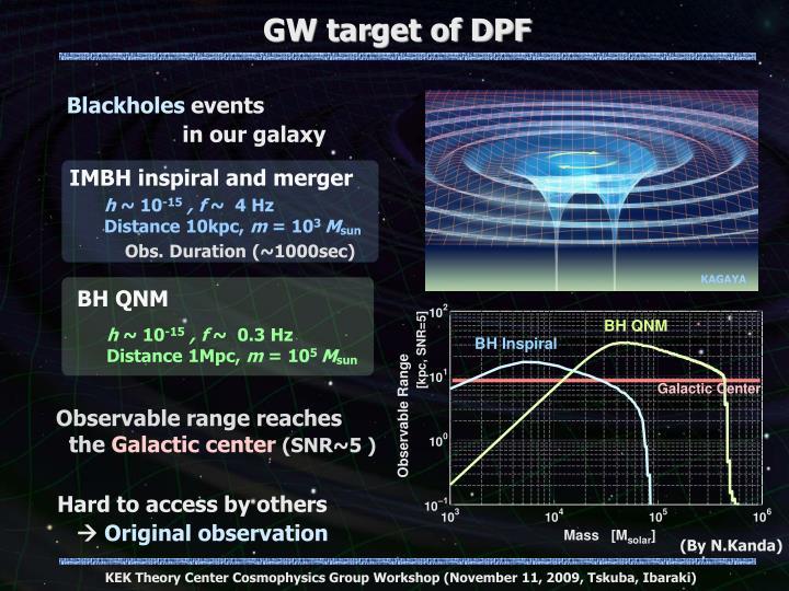 GW target of DPF