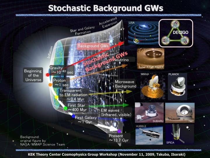 Stochastic Background GWs