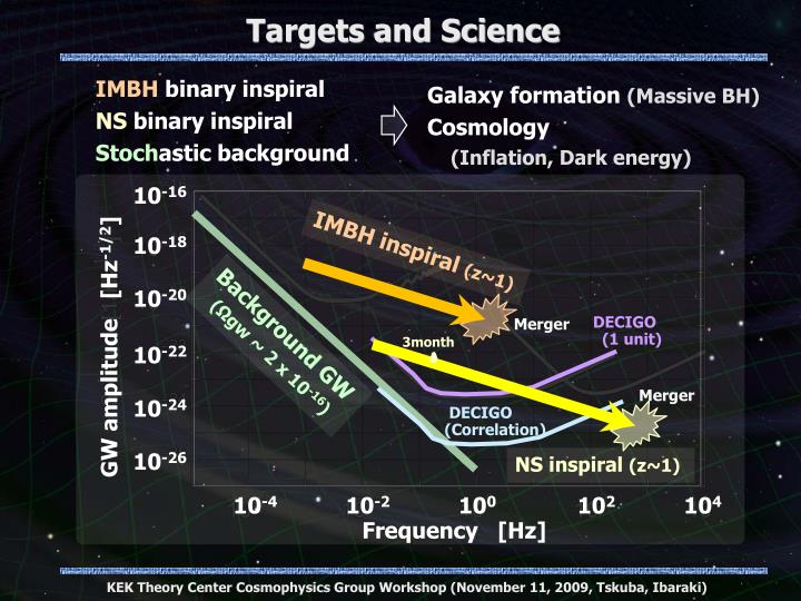Targets and Science