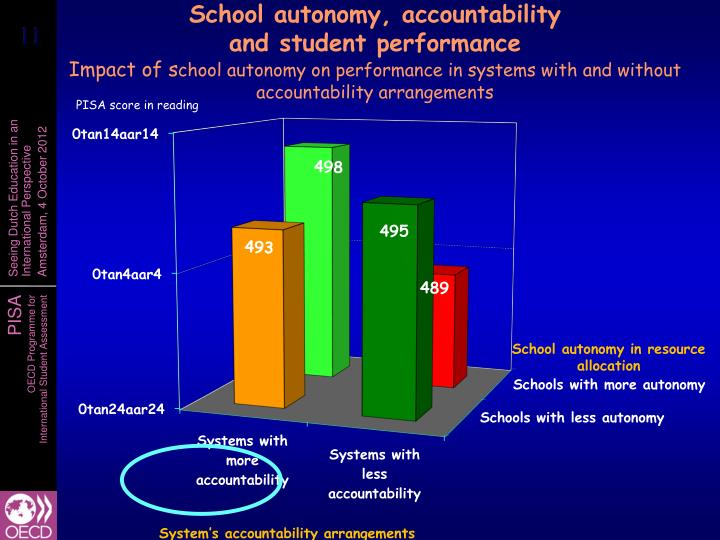 School autonomy, accountability