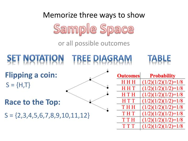 memorize three ways to show sample space n.