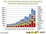 peru exportaciones agrarias por principales productos 2000 2012 us millones