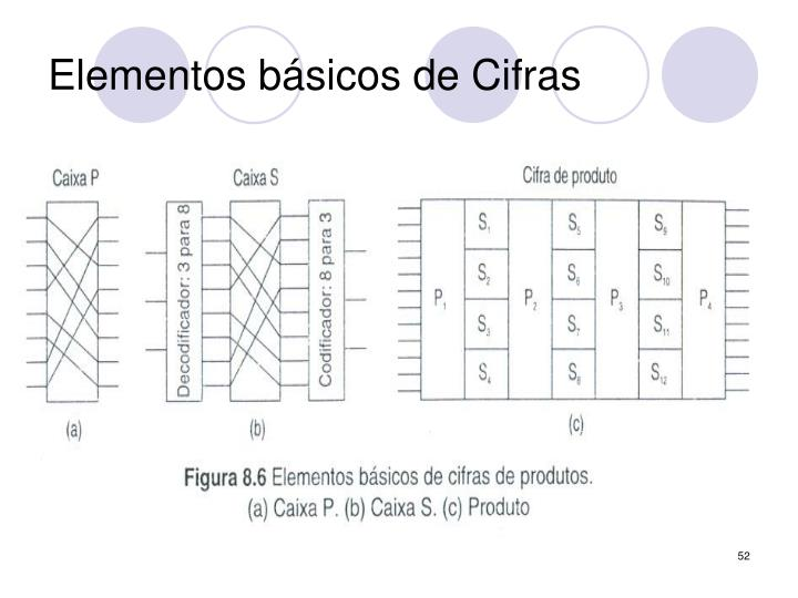 Elementos básicos de Cifras