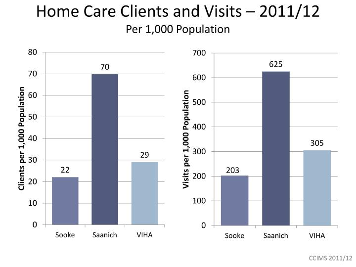 Home Care Clients and Visits – 2011/12