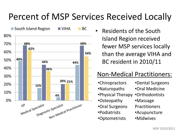 Percent of MSP Services Received Locally