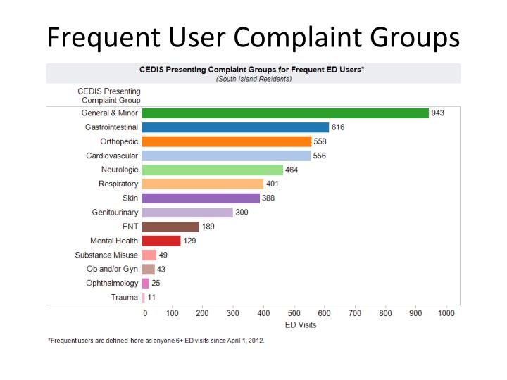 Frequent User Complaint Groups