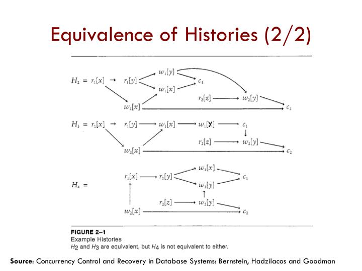 Equivalence of Histories