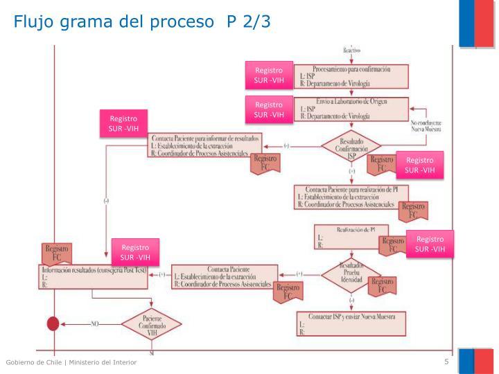 Ppt sistema nico de registro sur vih powerpoint - Estructura ministerio del interior ...