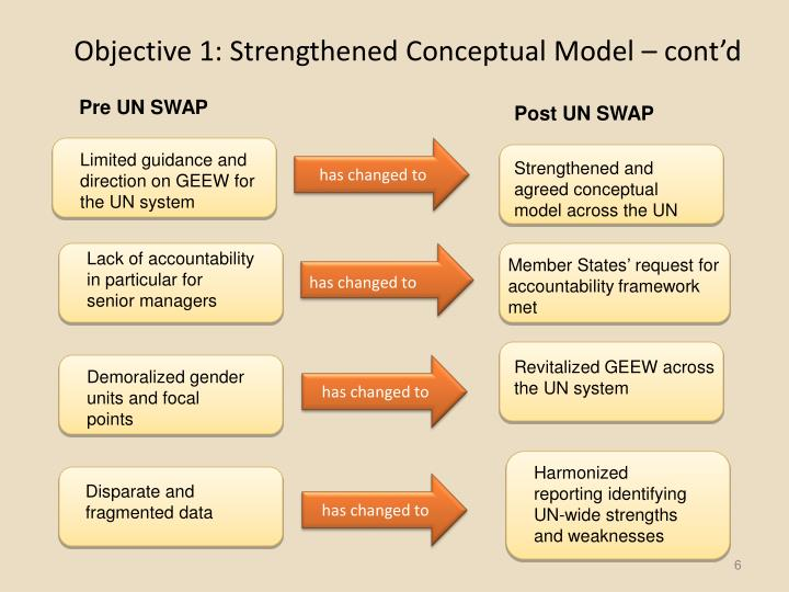Objective 1: Strengthened Conceptual Model