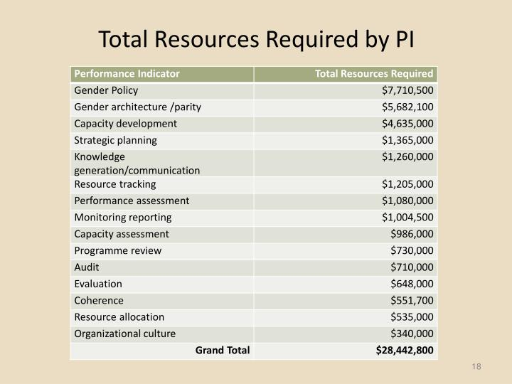 Total Resources Required by PI