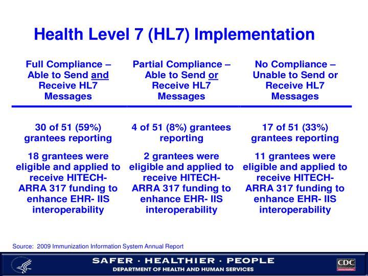 Health Level 7 (HL7) Implementation