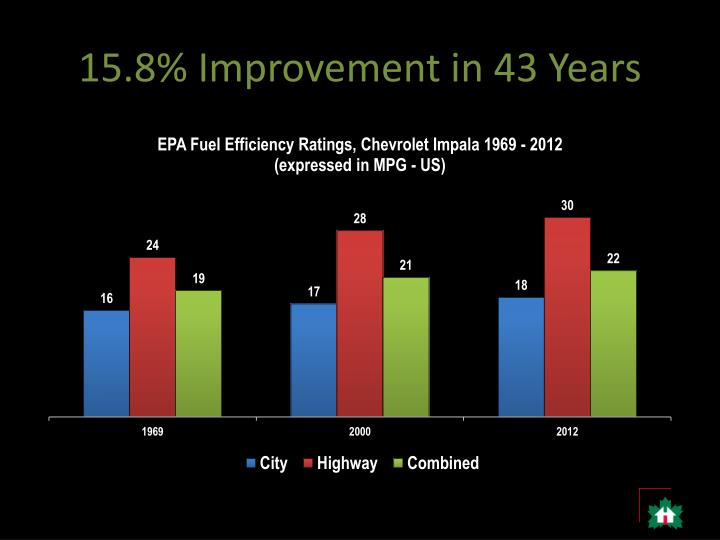 15.8% Improvement in 43 Years