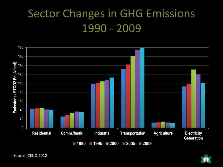 Sector Changes in GHG Emissions