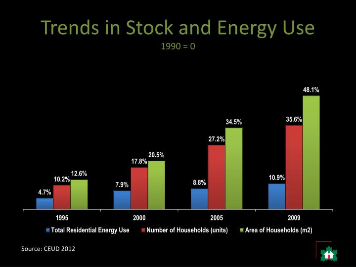 Trends in Stock and Energy Use