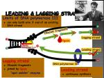 leading lagging strands