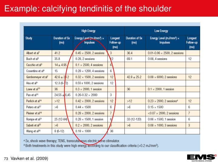 Example: calcifying tendinitis of the shoulder
