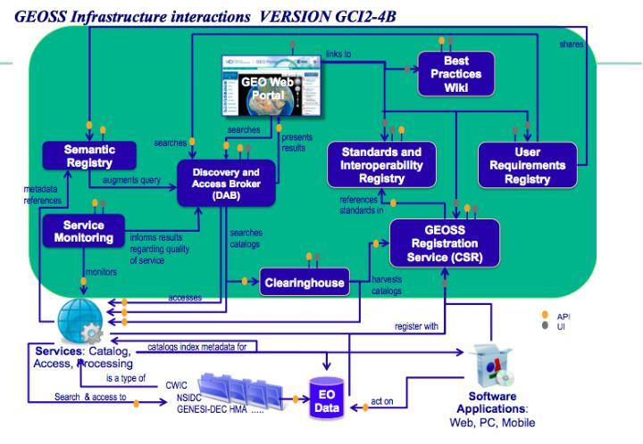 IIB meeting - Geneva