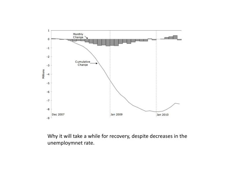 Why it will take a while for recovery, despite decreases in the