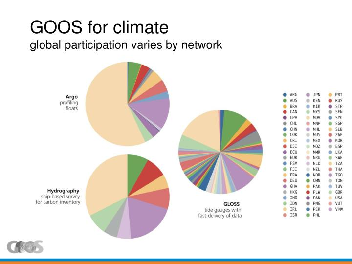 GOOS for climate