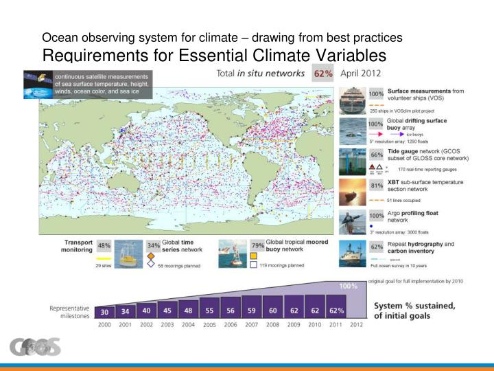 Ocean observing system for climate – drawing from best practices