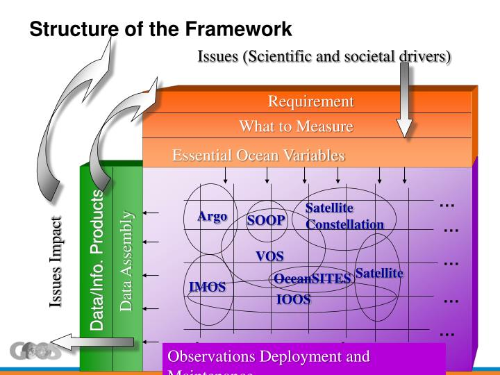 Structure of the Framework