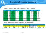 results chocolate occasion